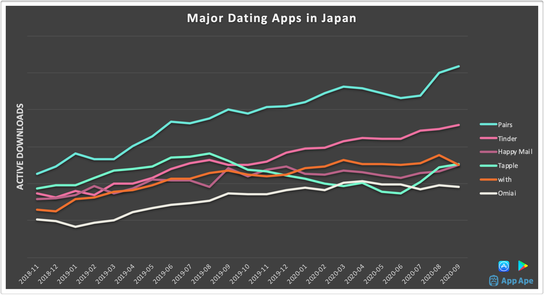Number of active downloads of major dating apps in Japan